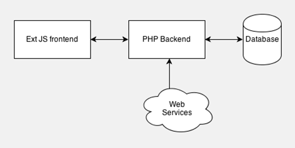 Simple Ext JS Backend Structure